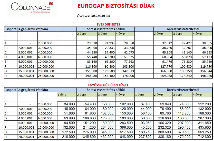 eurogap-biztositasi-dijak